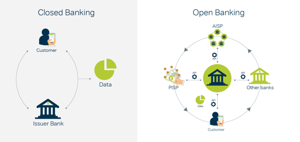 Open banking vs Closed banking@4x